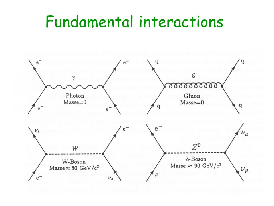 Fundamental interactions