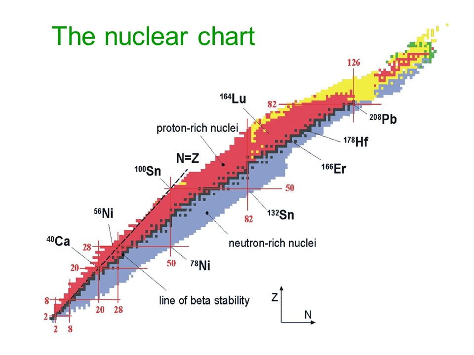 The nuclear chart