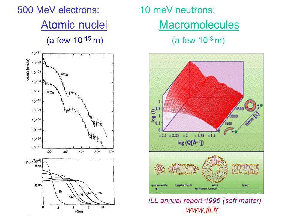 500 MeV electrons: 10 meV neutrons: Atomic nuclei Macromolecules