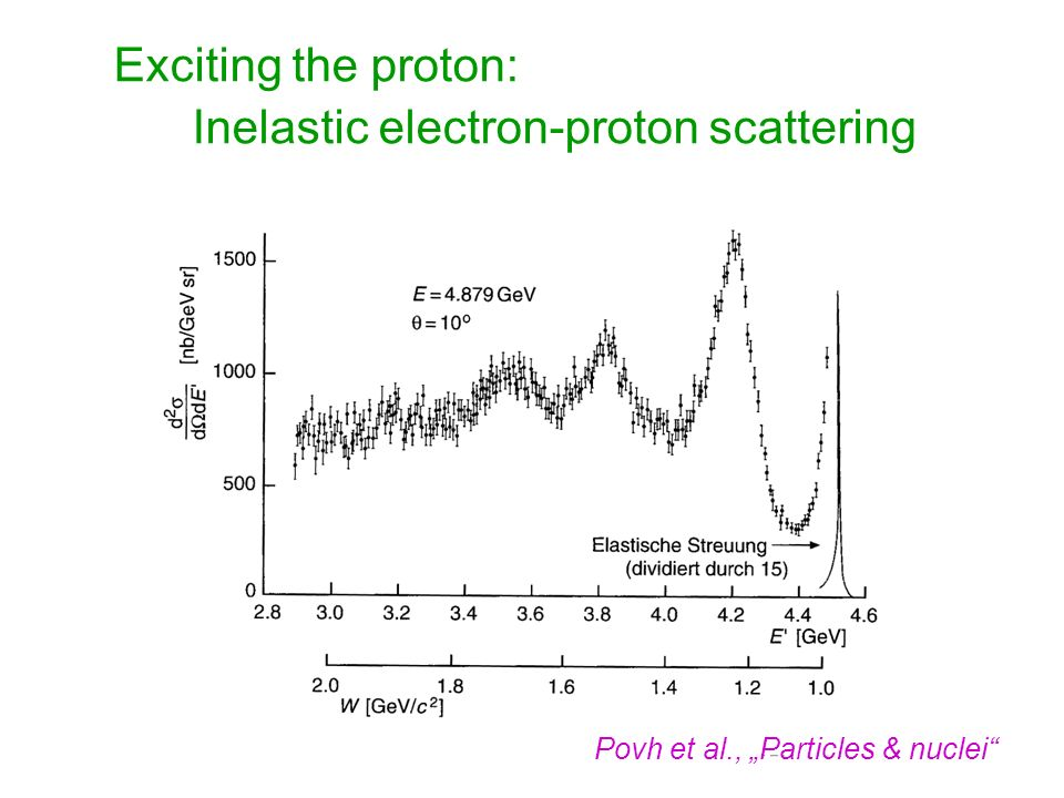Inelastic electron-proton scattering