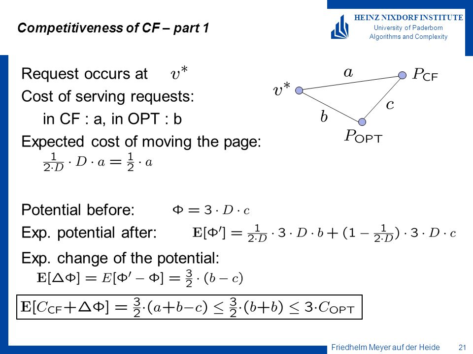 Competitiveness of CF – part 1