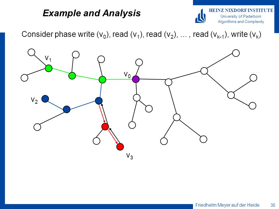 Example and Analysis Consider phase write (v0), read (v1), read (v2), ... , read (vk-1), write (vk)