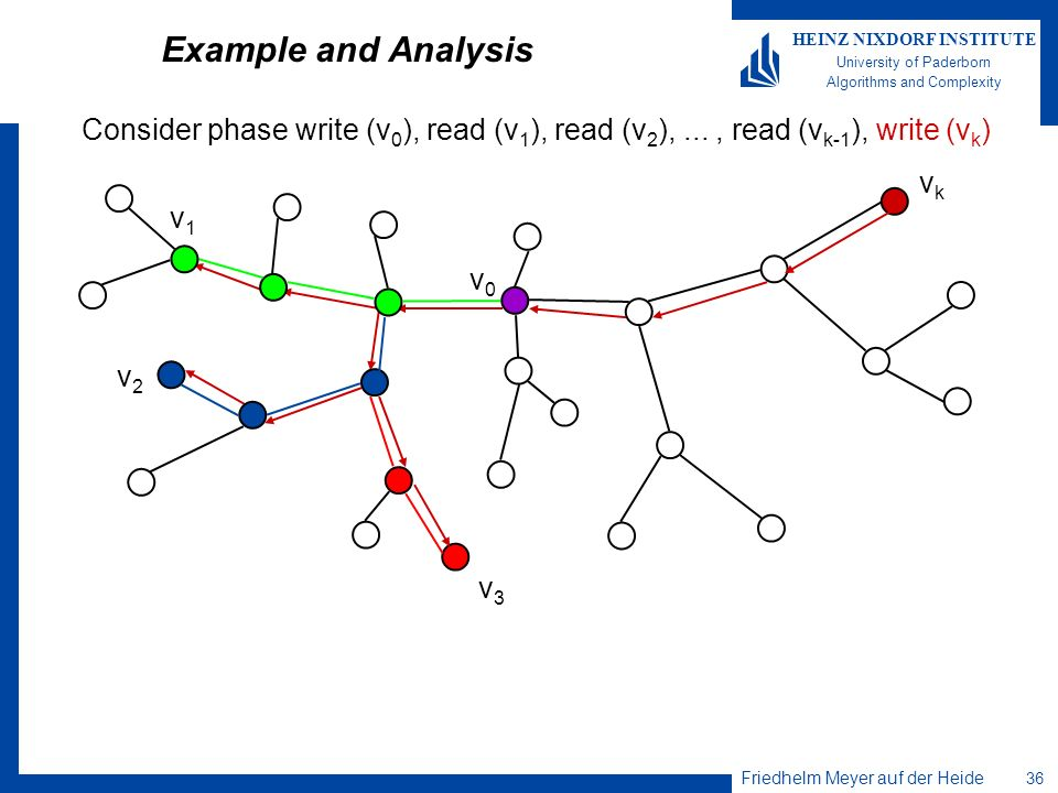 Example and AnalysisConsider phase write (v0), read (v1), read (v2), ... , read (vk-1), write (vk) vk.