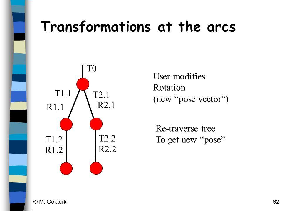 Transformations at the arcs