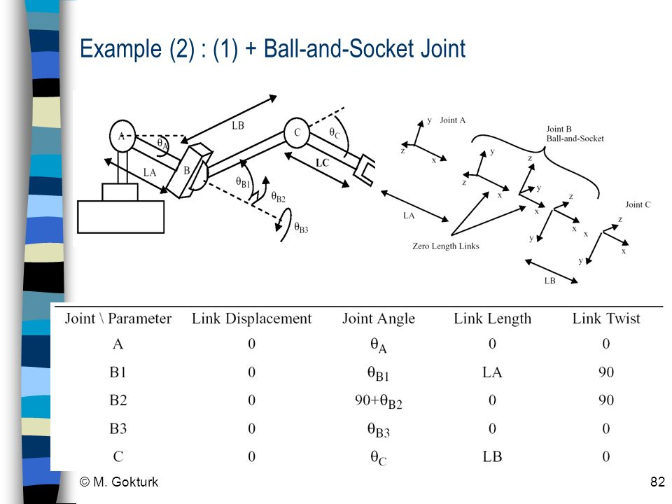 Example (2) : (1) + Ball-and-Socket Joint