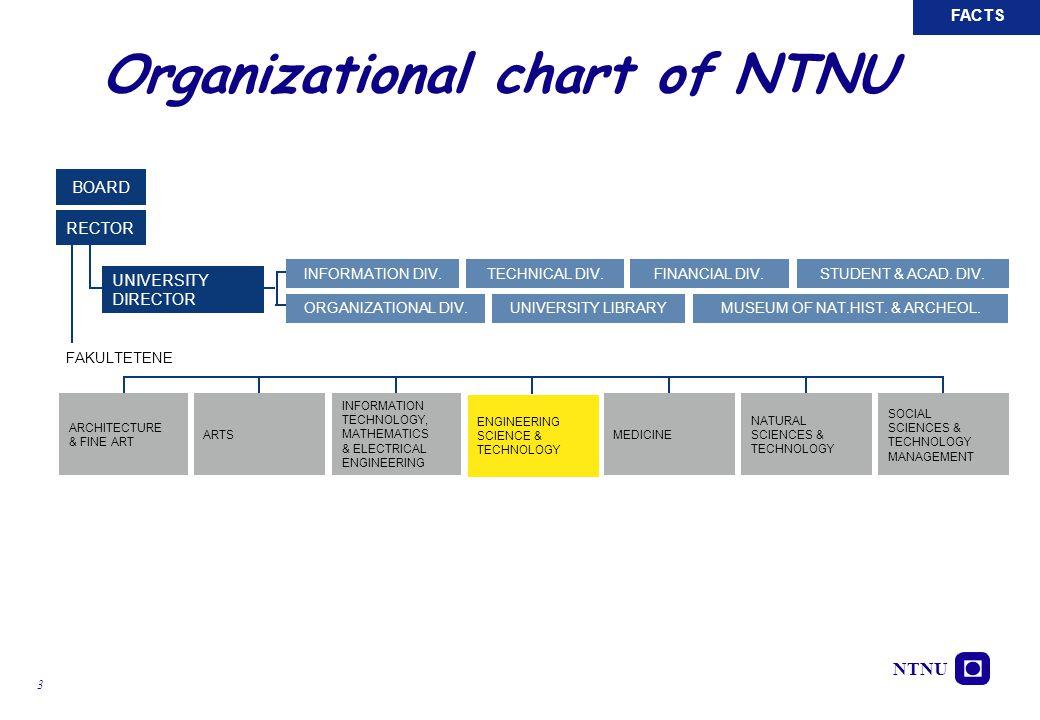 Organizational chart of NTNU
