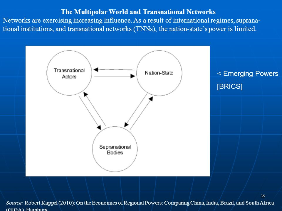 The Multipolar World and Transnational Networks