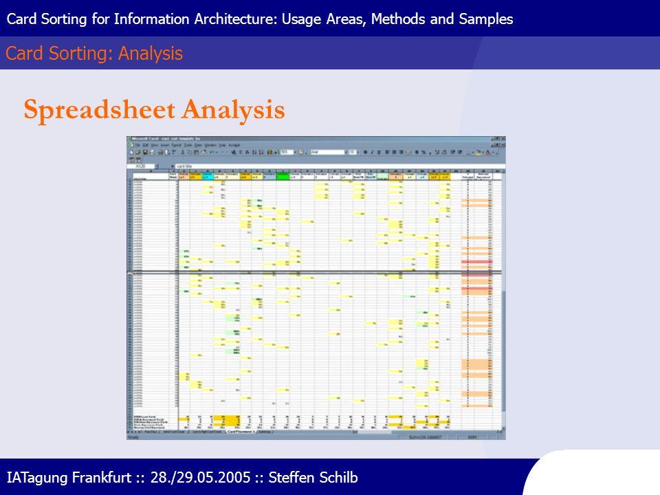 Spreadsheet Analysis Card Sorting: Analysis