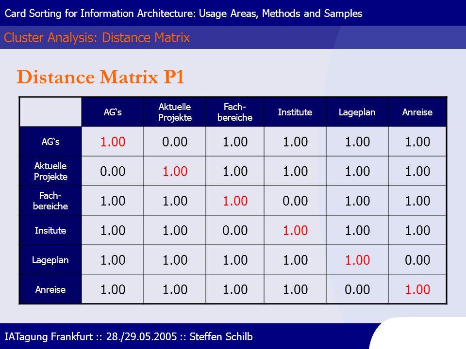 Distance Matrix P1 Cluster Analysis: Distance Matrix 1.00 0.00