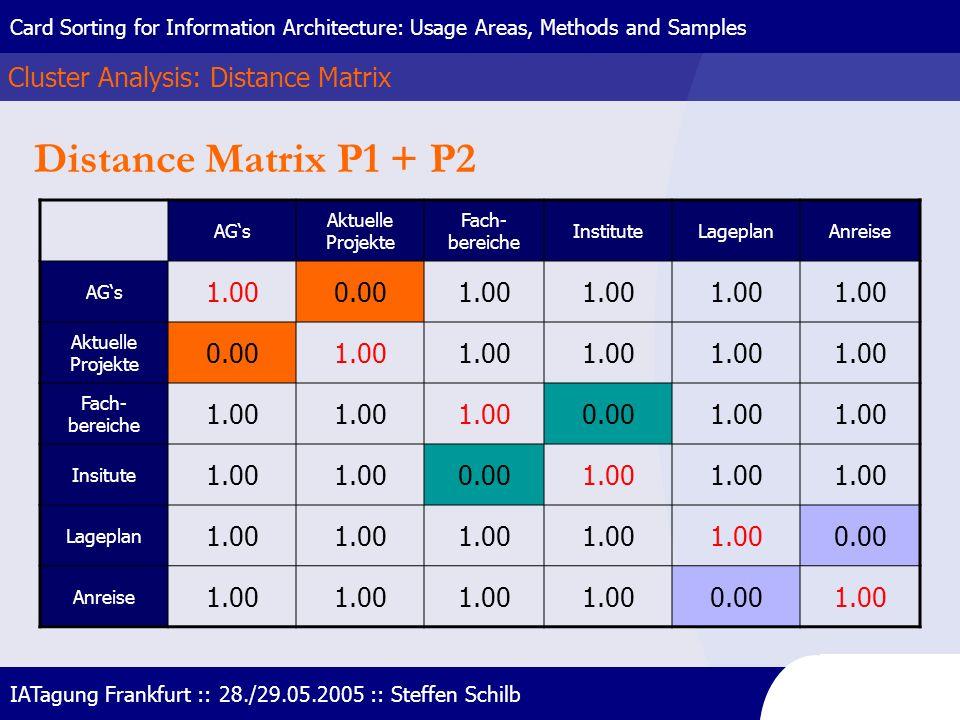 Distance Matrix P1 + P2 Cluster Analysis: Distance Matrix 1.00 0.00