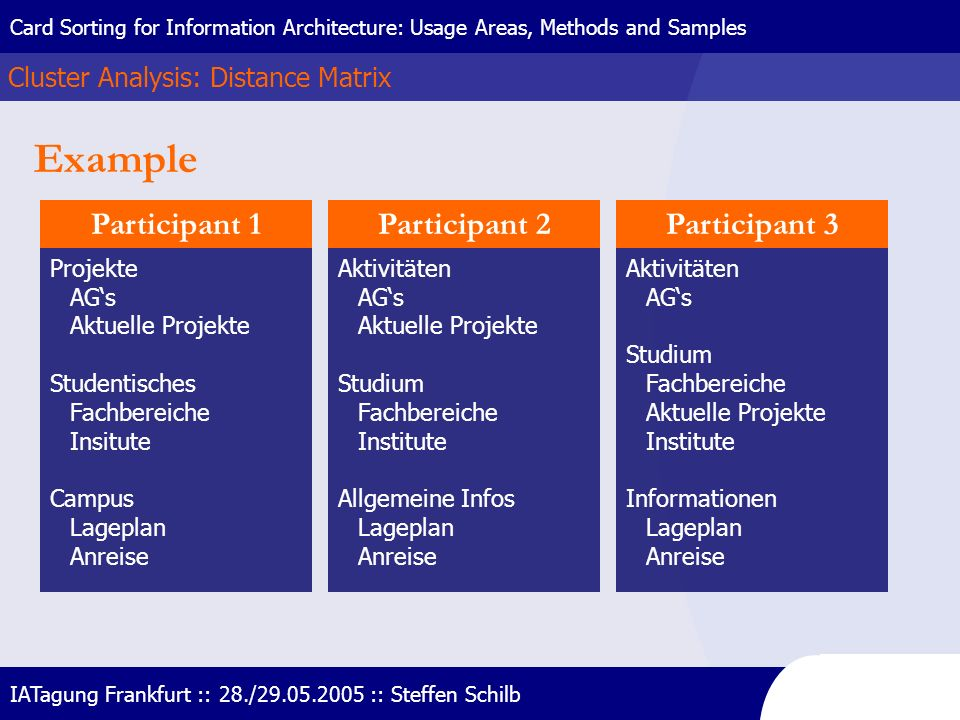 Example Participant 1 Participant 2 Participant 3