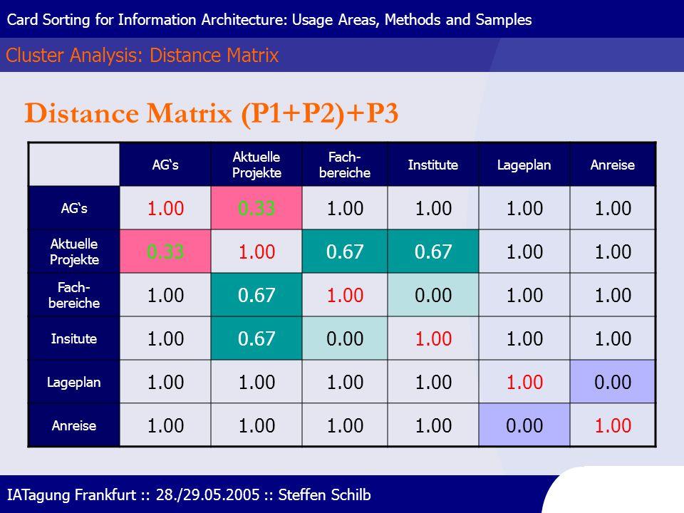 Distance Matrix (P1+P2)+P3