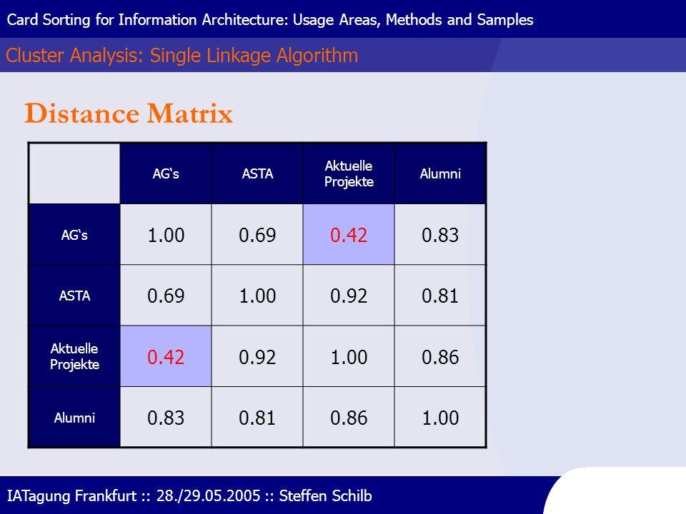 Distance Matrix Cluster Analysis: Single Linkage Algorithm 1.00 0.69