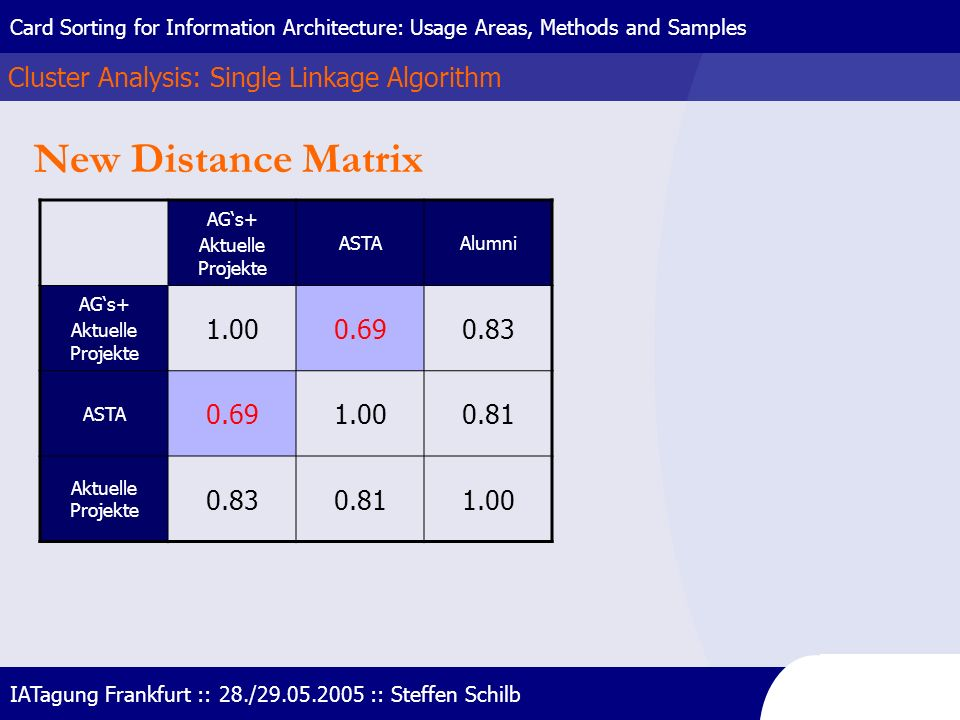 New Distance Matrix Cluster Analysis: Single Linkage Algorithm 1.00