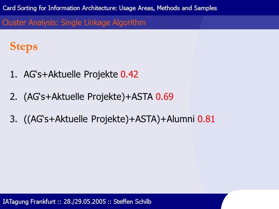 Steps AG's+Aktuelle Projekte 0.42 (AG's+Aktuelle Projekte)+ASTA 0.69