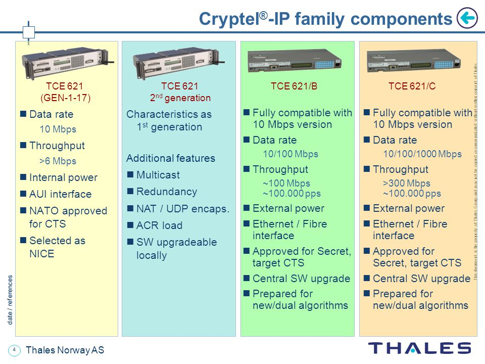 Cryptel®-IP family today