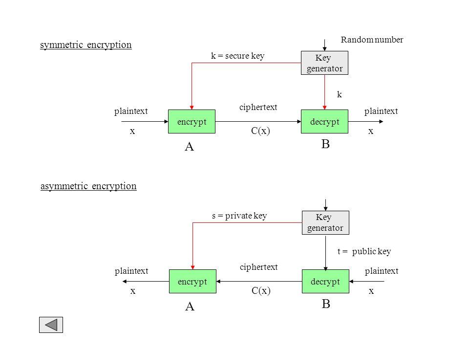 B A B A symmetric encryption x C(x) x asymmetric encryption x C(x) x