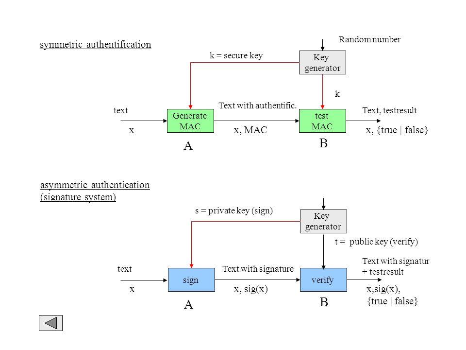 B A B A symmetric authentification x x, MAC x, {true | false}