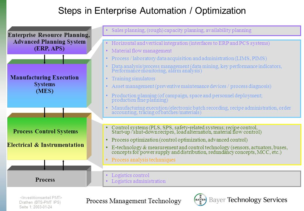Steps in Enterprise Automation / Optimization