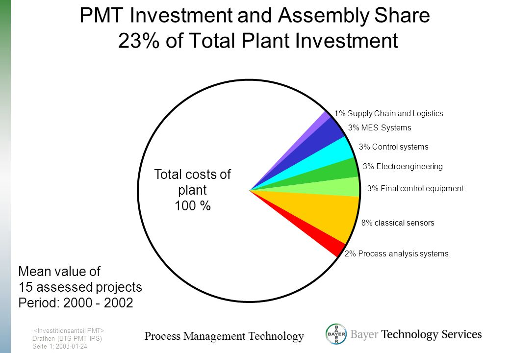 PMT Investment and Assembly Share 23% of Total Plant Investment