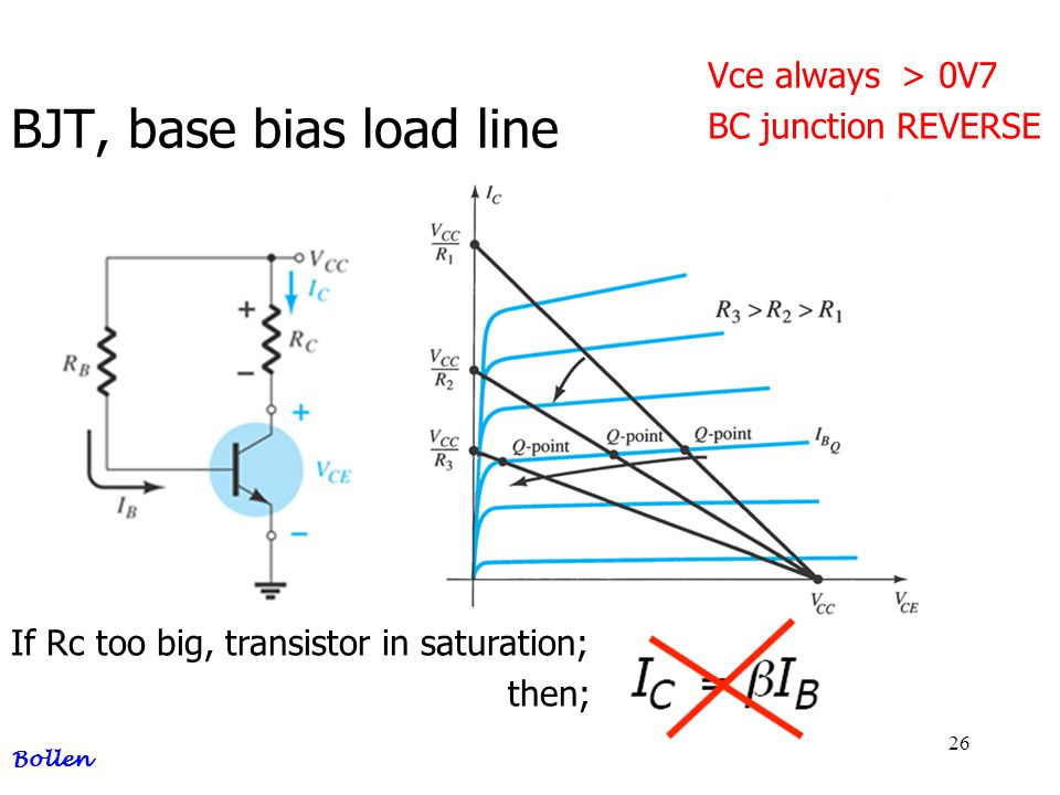 BJT, base bias load line Vce always > 0V7 BC junction REVERSE