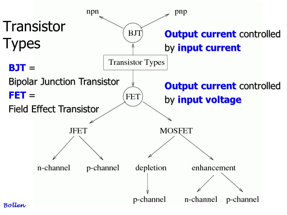 Transistor Types Output current controlled by input current BJT =