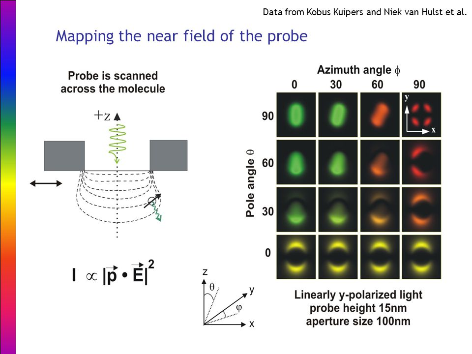 Mapping the near field of the probe