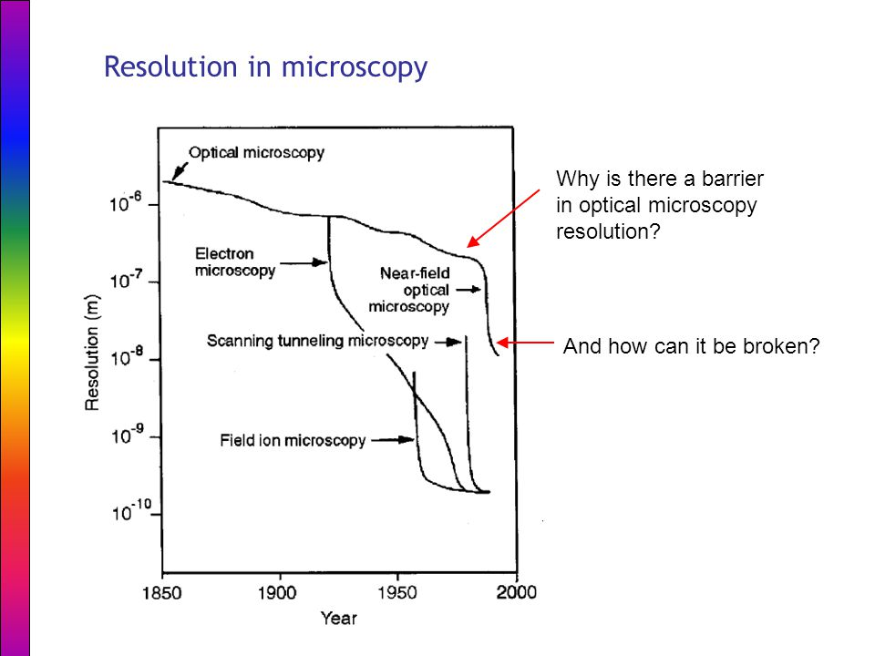 Resolution in microscopy