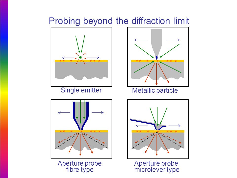 Probing beyond the diffraction limit