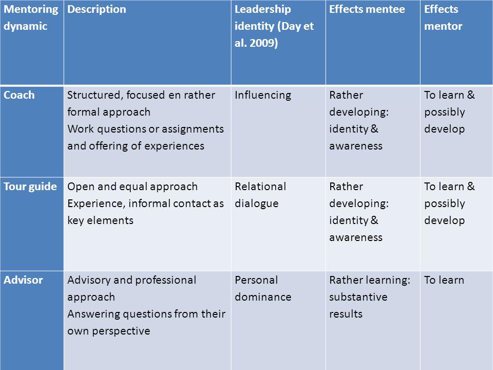 Leadership identity (Day et al. 2009) Effects mentee Effects mentor