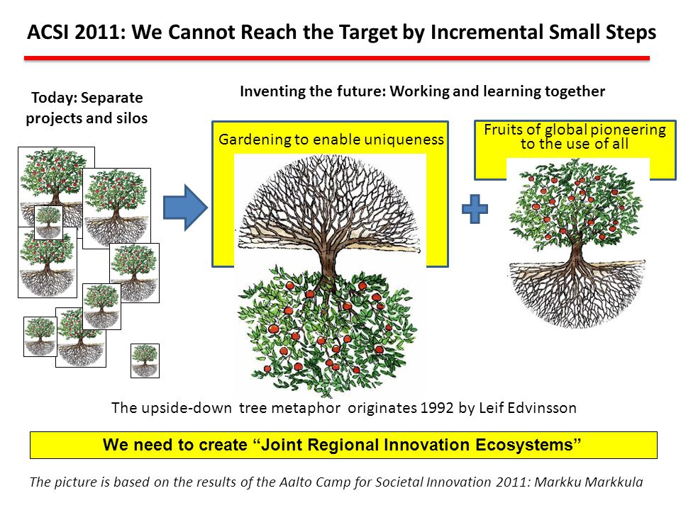 ACSI 2011: We Cannot Reach the Target by Incremental Small Steps