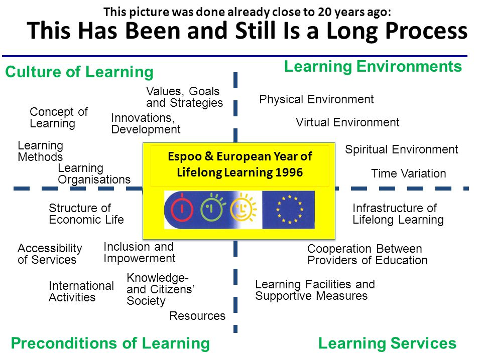 Espoo & European Year of Lifelong Learning 1996