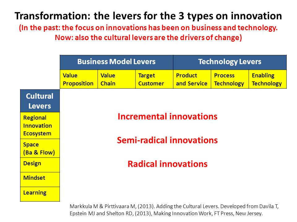Incremental innovations Semi-radical innovations