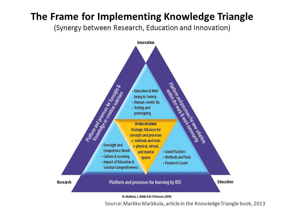 The Frame for Implementing Knowledge Triangle (Synergy between Research, Education and Innovation)