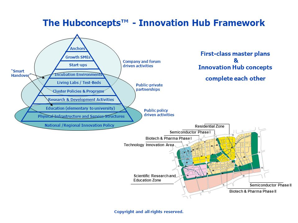 The Hubconcepts™ - Innovation Hub Framework