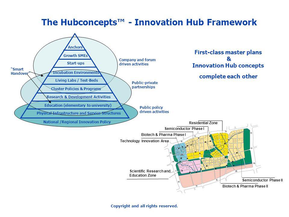 The Hubconcepts™ - Innovation Hub Framework