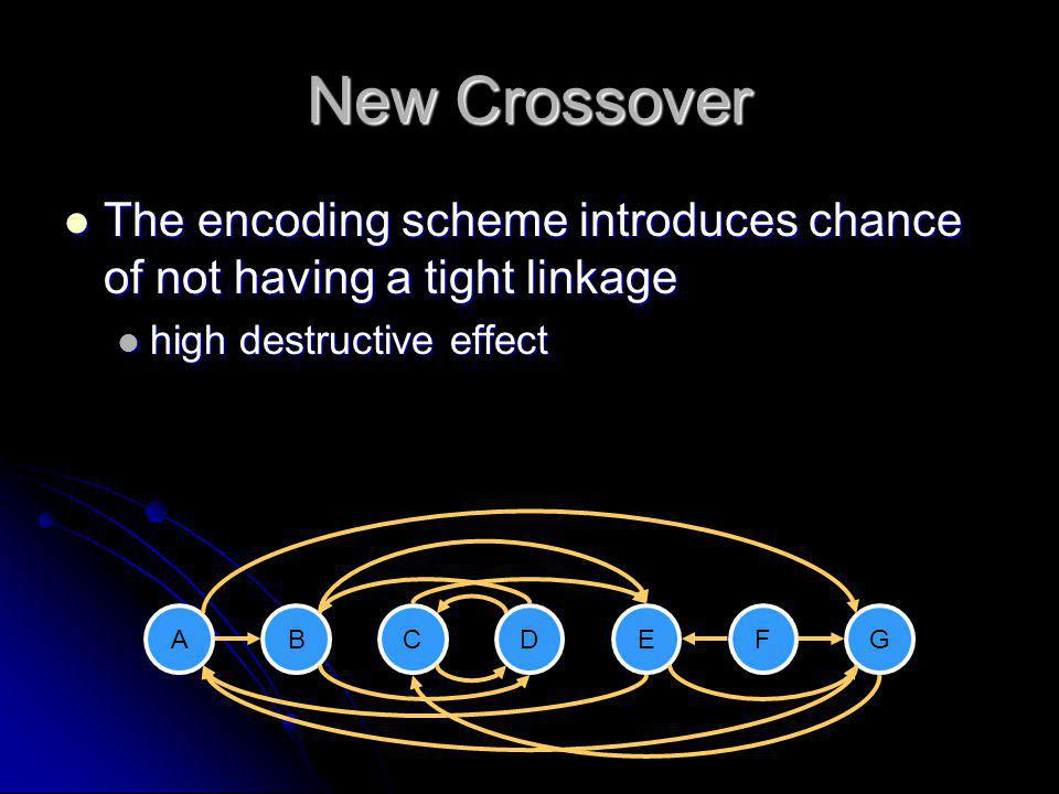 New Crossover The encoding scheme introduces chance of not having a tight linkage. high destructive effect.