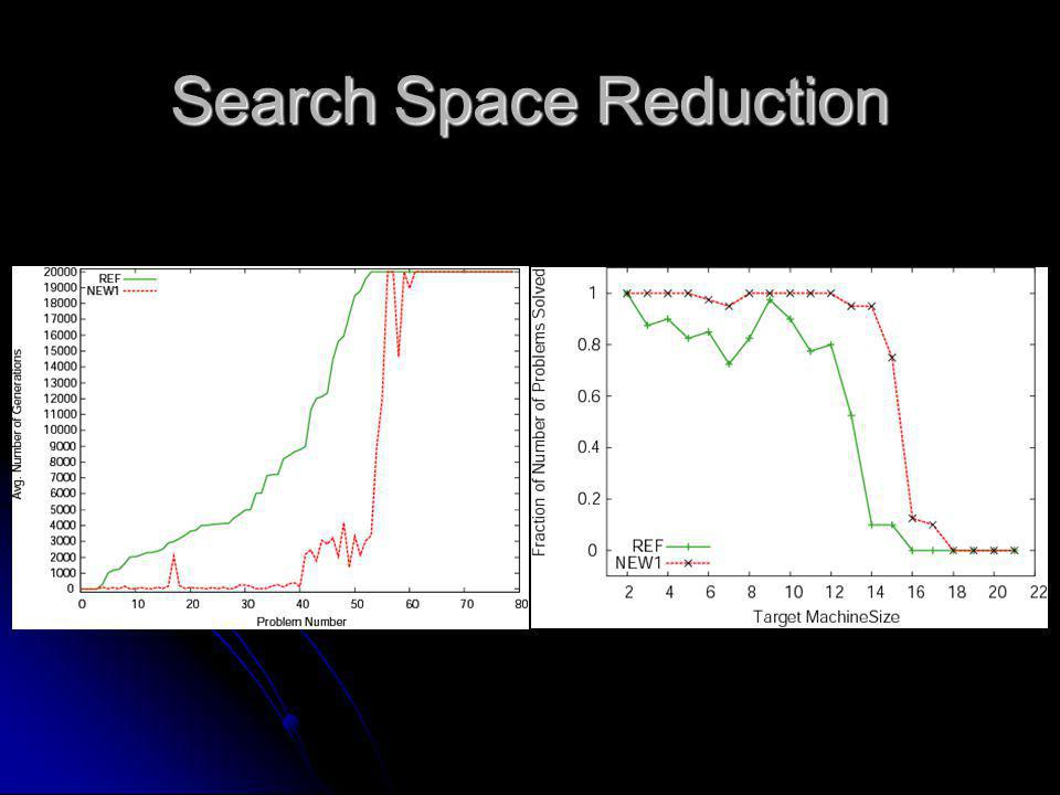 Search Space Reduction