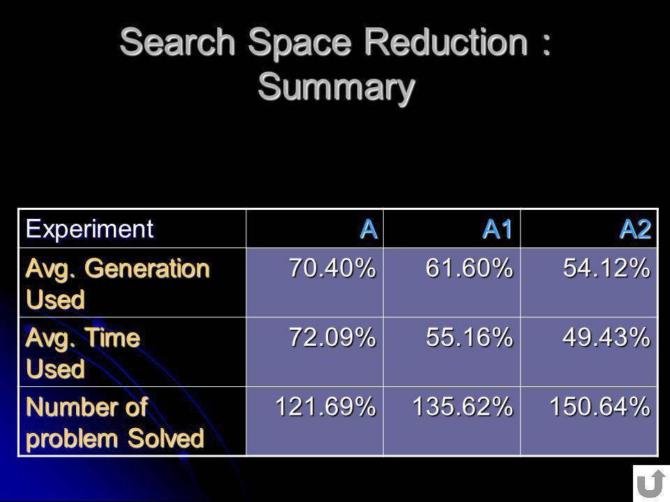 Search Space Reduction : Summary