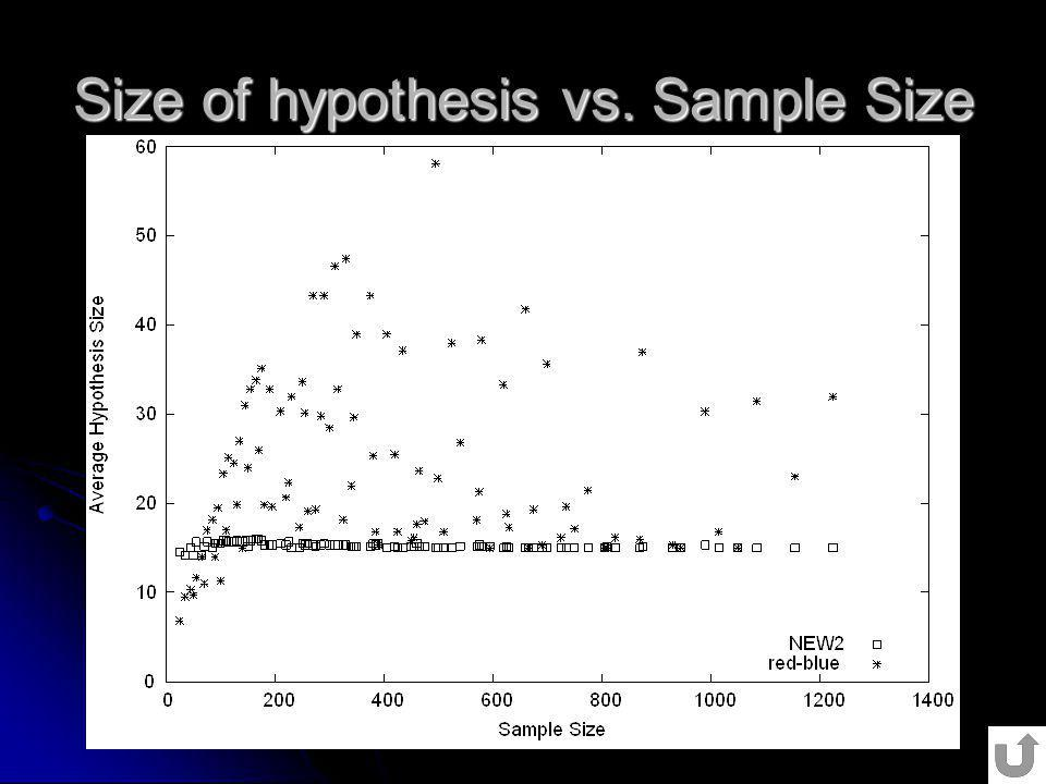 Size of hypothesis vs. Sample Size