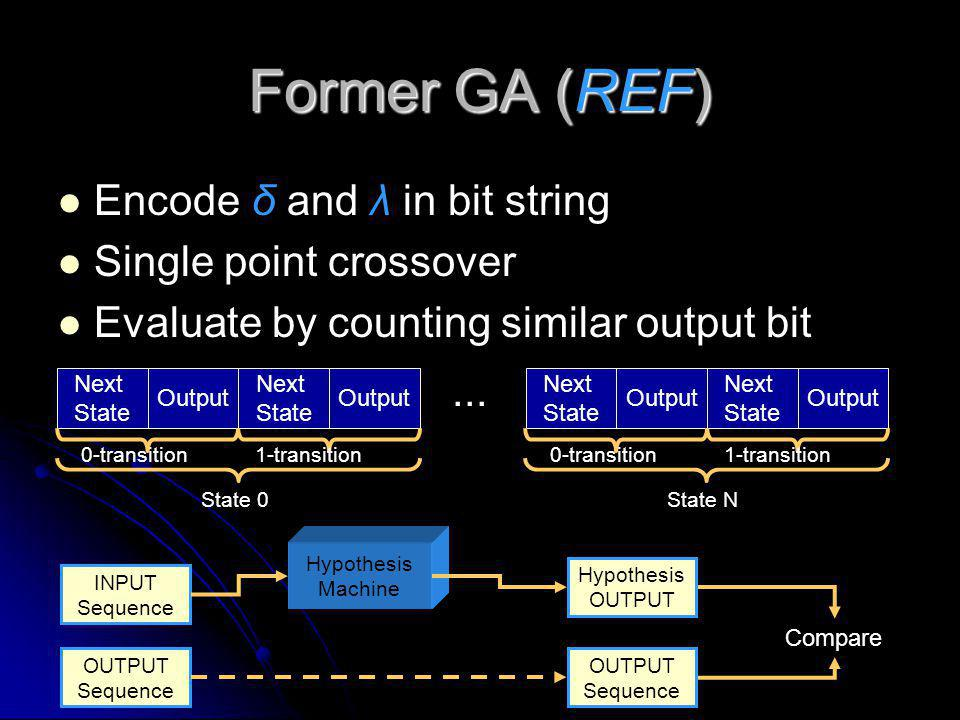 Former GA (REF) Encode δ and λ in bit string Single point crossover