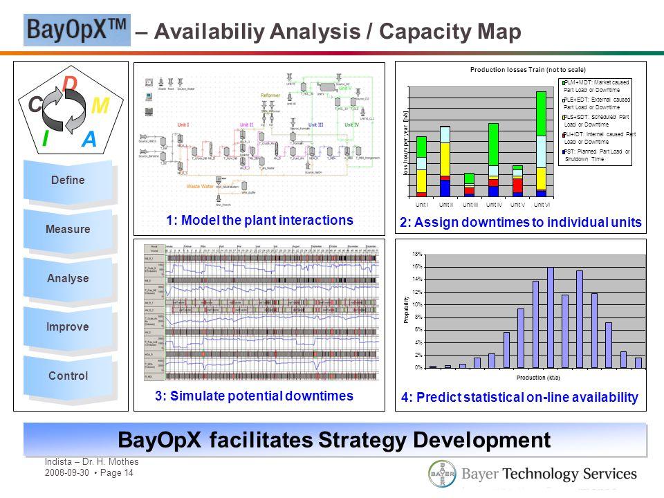 BayOpX – Availabiliy Analysis / Capacity Map