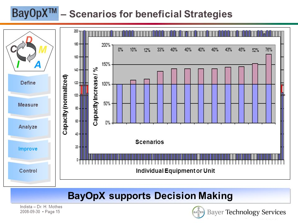BayOpX supports Decision Making