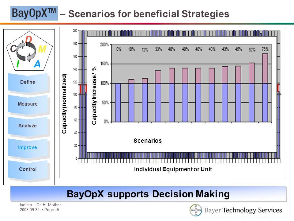 BayOpX supports Decision Making