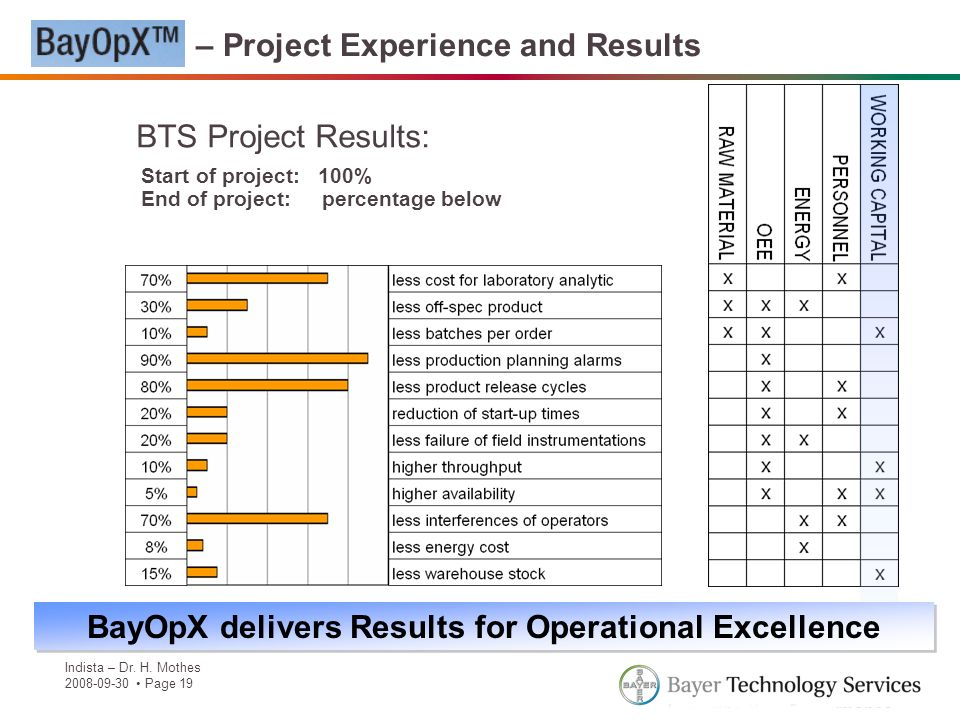 BayOpX – Project Experience and Results