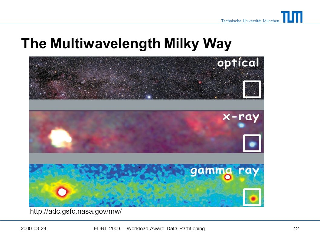 The Multiwavelength Milky Way