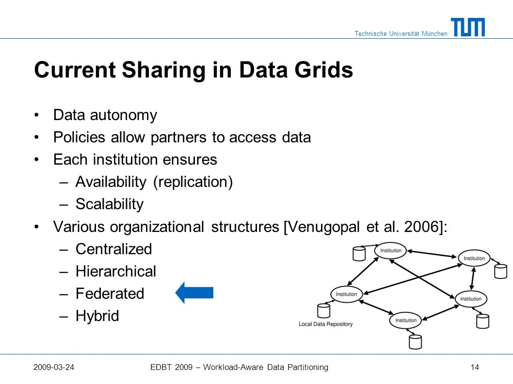 Current Sharing in Data Grids