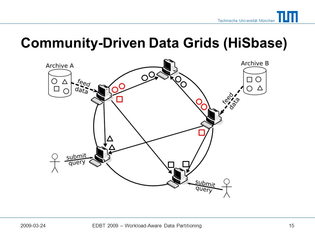 Community-Driven Data Grids (HiSbase)