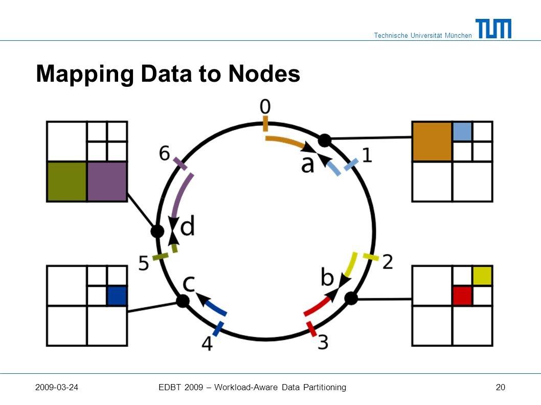 Mapping Data to Nodes 2009-03-24