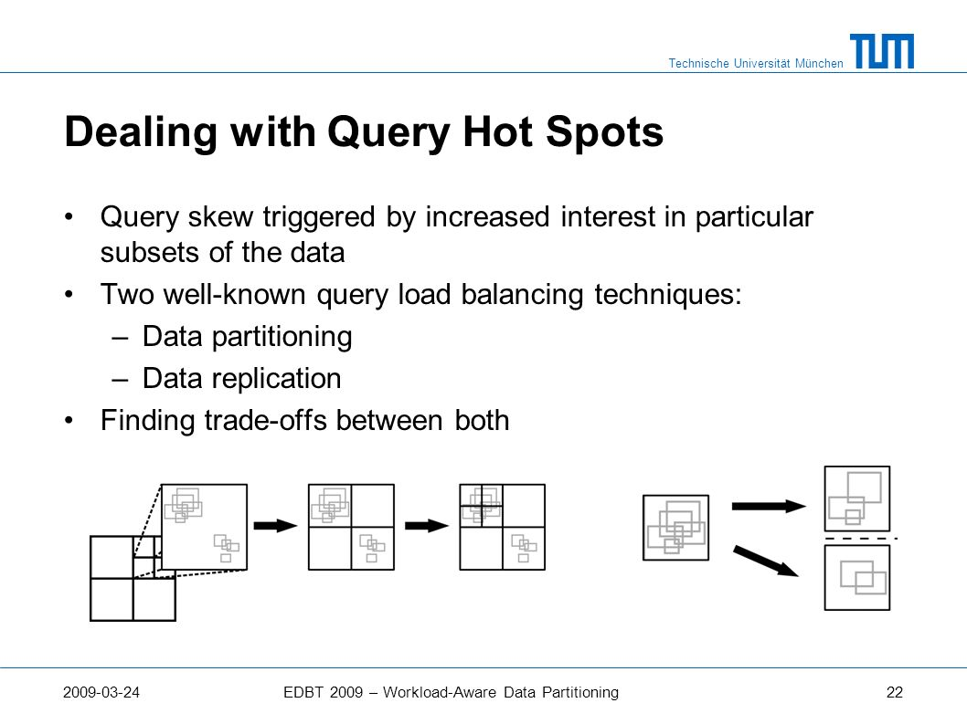 Dealing with Query Hot Spots